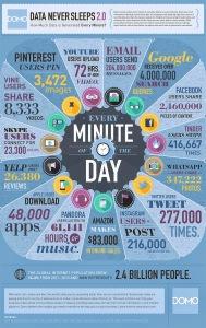 donnees-par-minute-sur-reseaux-sociaux